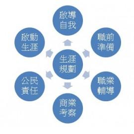 生涯規劃 職業體驗營 - 公職及企業職位 (Career Experience Camps)
